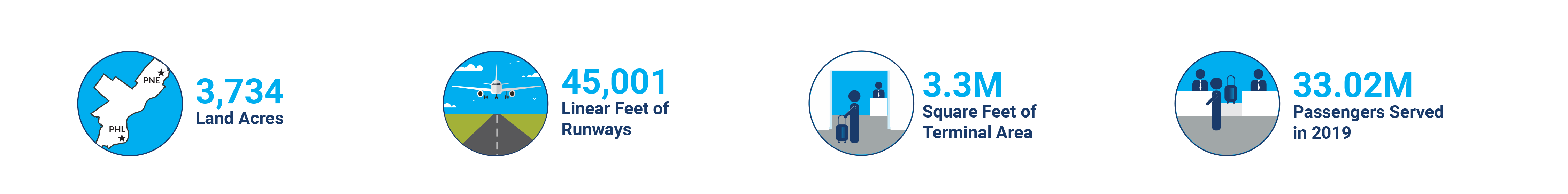 4 icons showing facts about airport and project spending on different areas