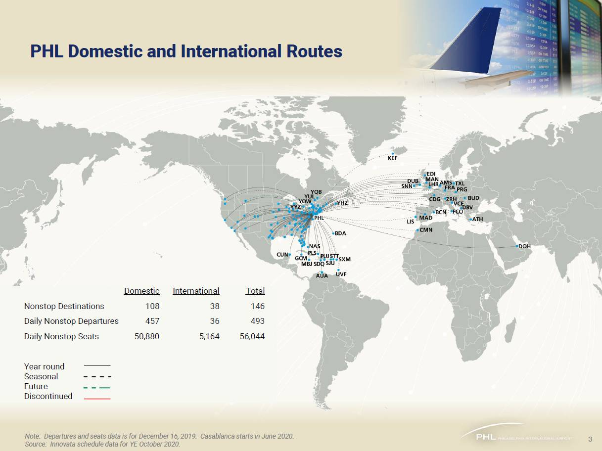 Domestic and International Routes