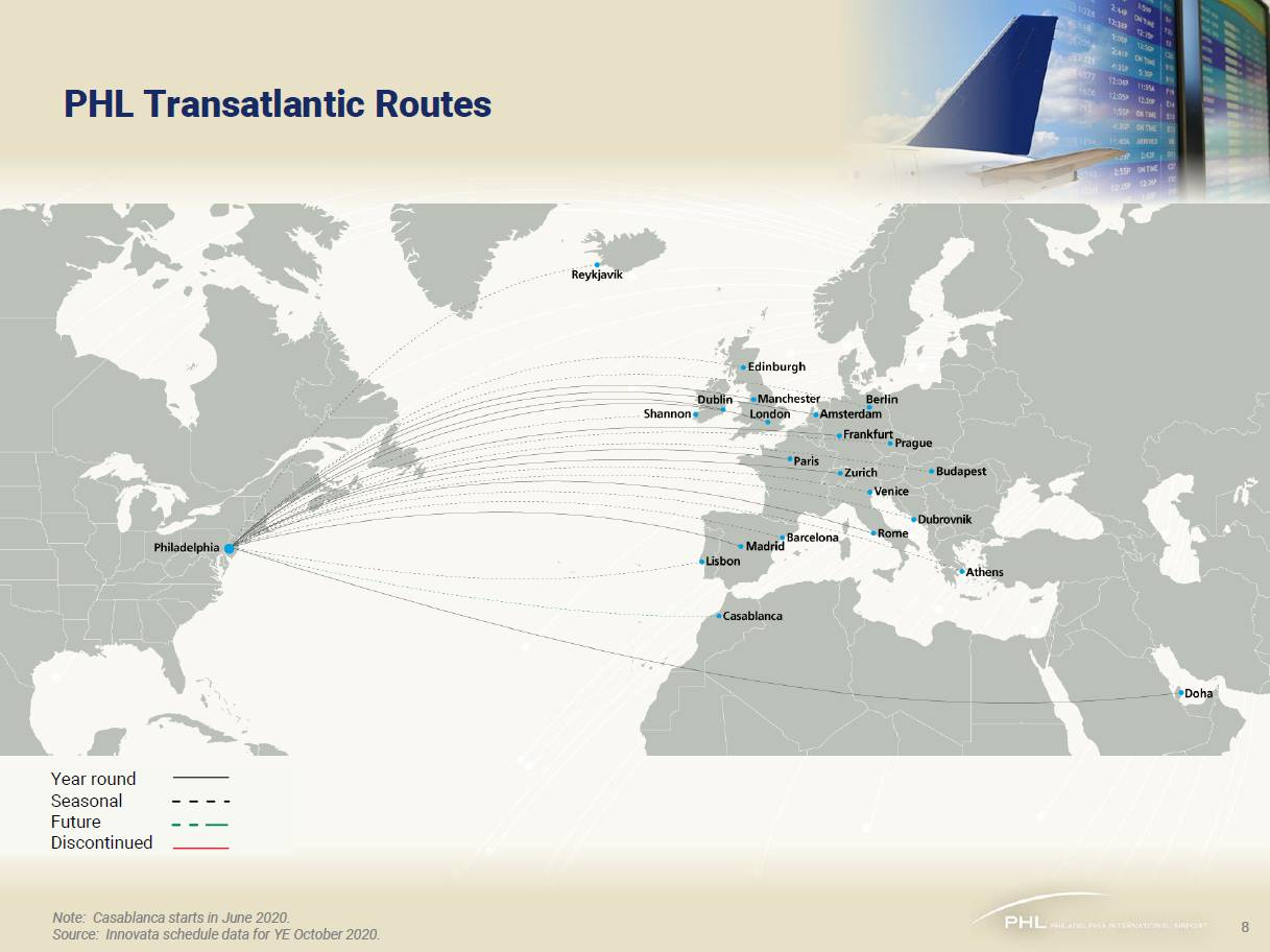 Transatlantic Routes