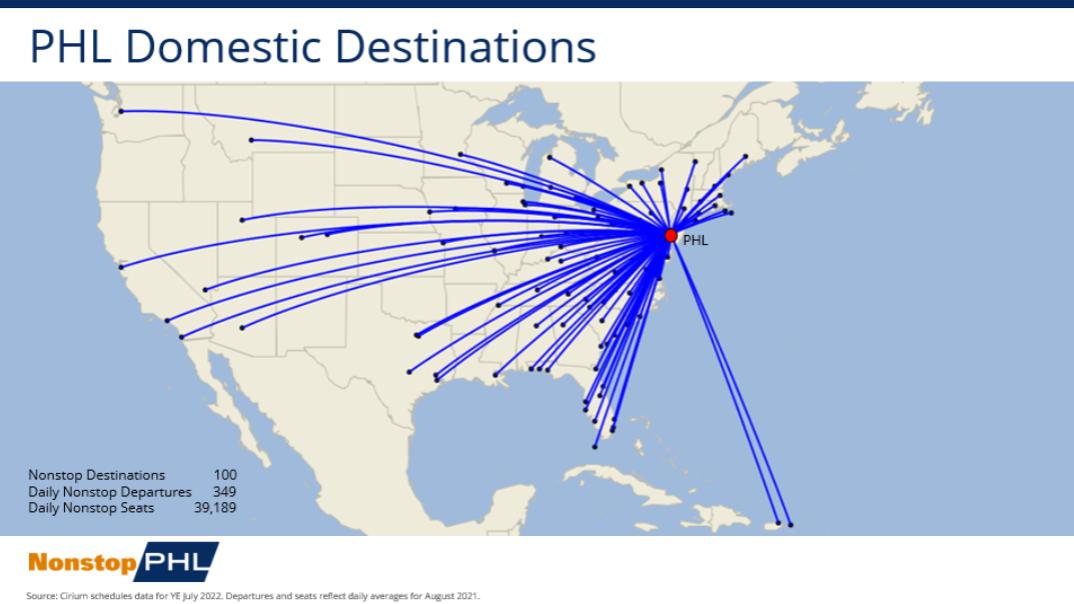 PHL Domestic Route Network