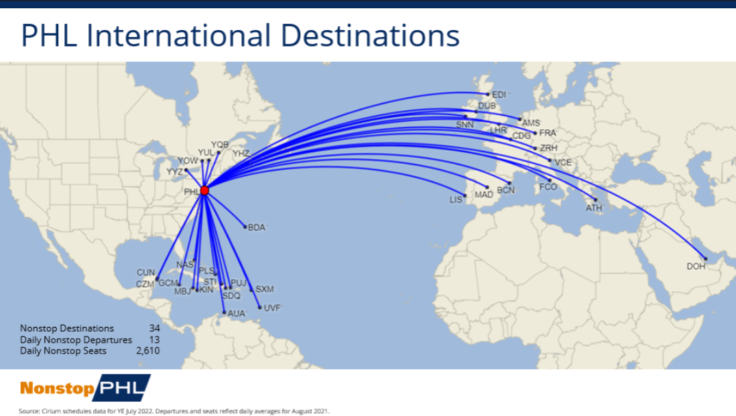 PHL International Route Network